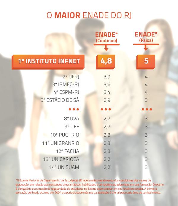 Ranking ENADE: 1º Instituto Infnet - 4,8; 2º UERJ- 3,9; 3º Faculdades IBMEC - 3,6; 4º ESPM - 3,4; 5º Estácio de Sá - 2,9 ... 8º UVA - 2,7; 9º UFF - 2,7; 10º PUC-RIO - 2,3; 11º UNIGRANRIO - 2,3; 12º FACHA - 2,3; 13º UNICARIOCA - 2,2; 14º UNISUAM - 2,2. *O Exame Nacional de Desempenho de Estudantes (Enade) avalia o rendimento dos concluintes dos cursos de graduação, em relação aos conteúdos programáticos, habilidades e competências adquiridas em sua formação. O exame é obrigatório e a situação de regularidade do estudante no Exame deve constar em seu histórico escolar. A primeira aplicação do Enade ocorreu em 2004 e a periodicidade máxima da avaliação é trienal para cada área do conhecimento.